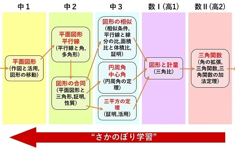 数学 系統図の一部